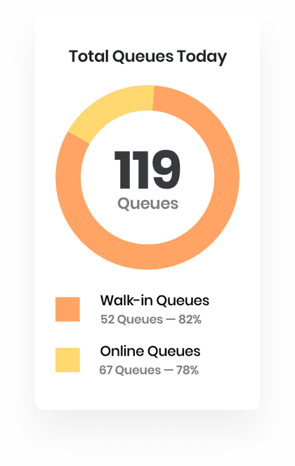 Walk-In & Online Queueing